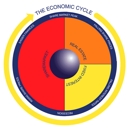 The Hudson Economic Cycle