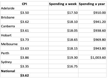 coffee-savings-spreadsheet